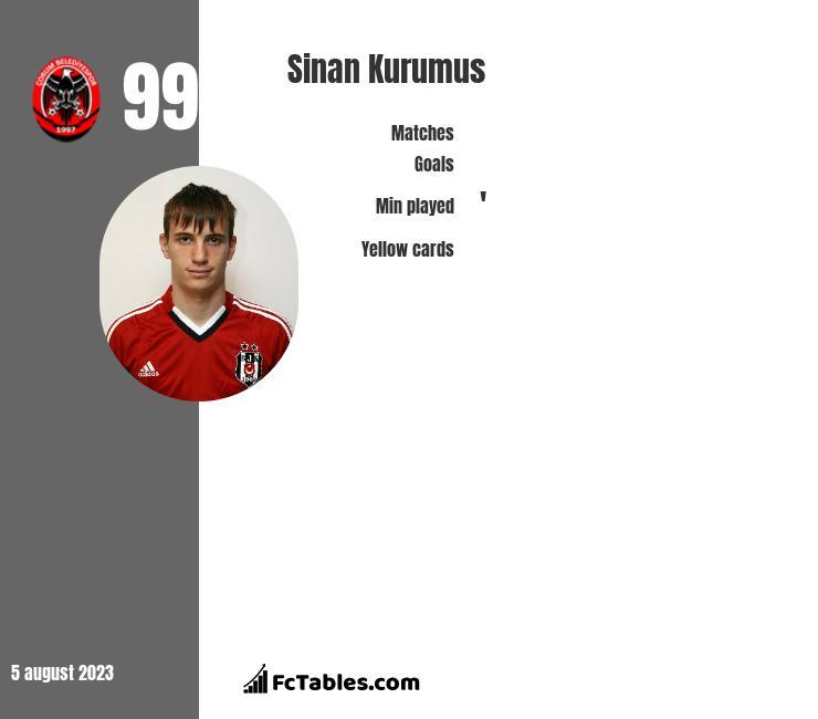 Sinan Kurumus infographic