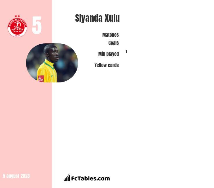 Siyanda Xulu infographic