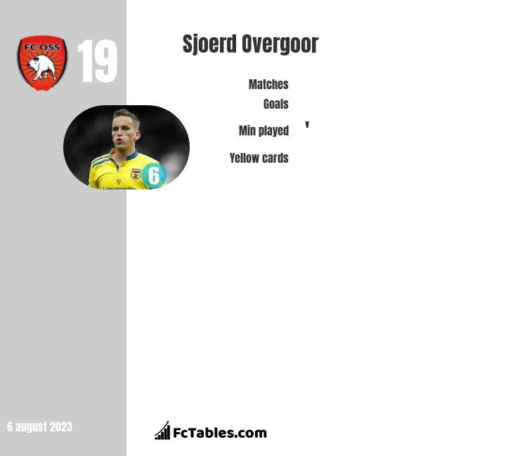 Sjoerd Overgoor infographic
