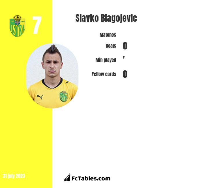 Slavko Blagojevic infographic