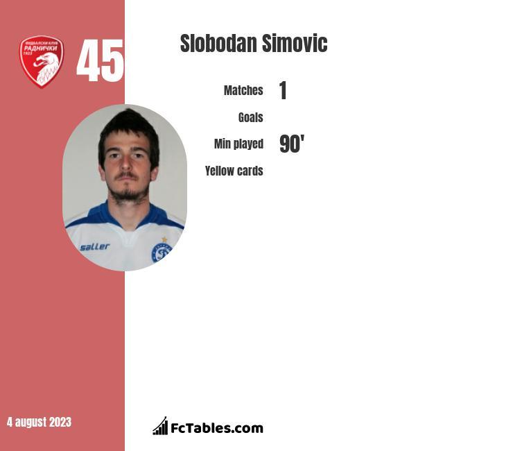 Slobodan Simovic infographic