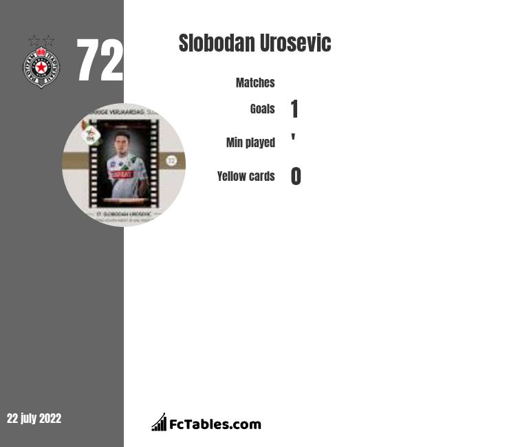 Slobodan Urosevic infographic