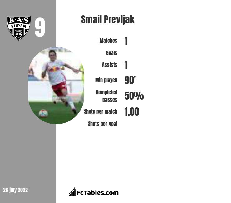 Smail Prevljak infographic