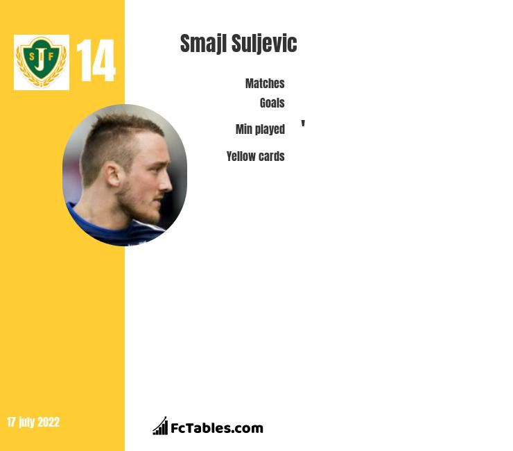 Smajl Suljevic infographic