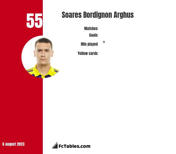 Soares Bordignon Arghus infographic