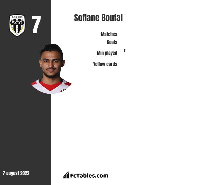 Sofiane Boufal infographic statistics for Angers