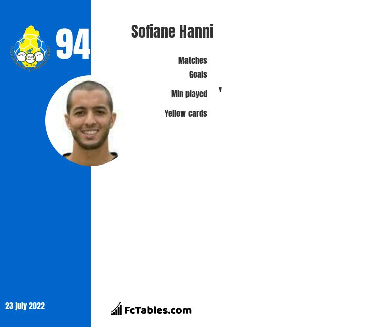 Sofiane Hanni infographic statistics for Spartak Moscow