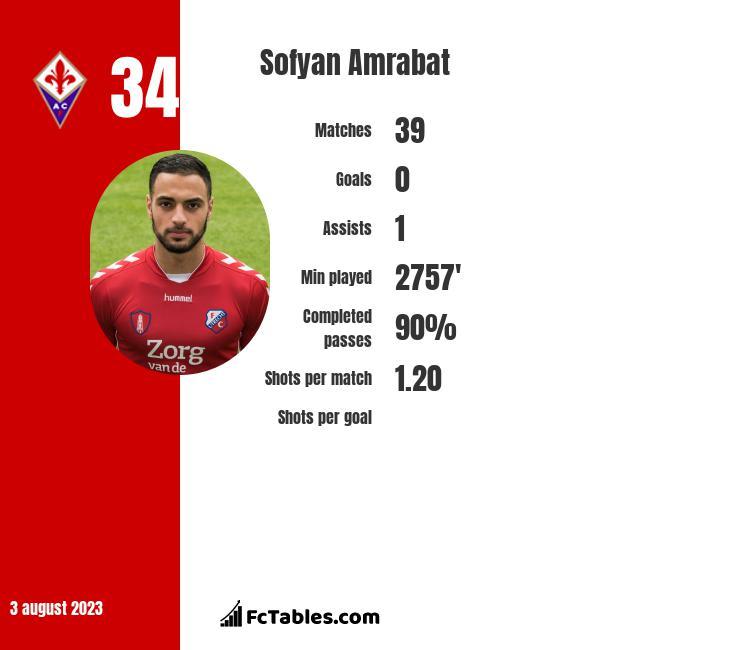 Sofyan Amrabat infographic