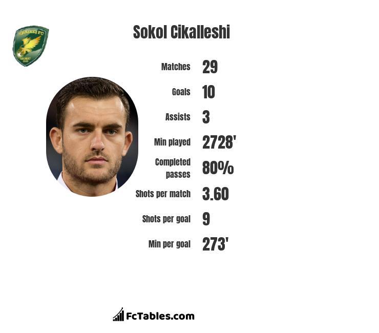 Sokol Cikalleshi infographic