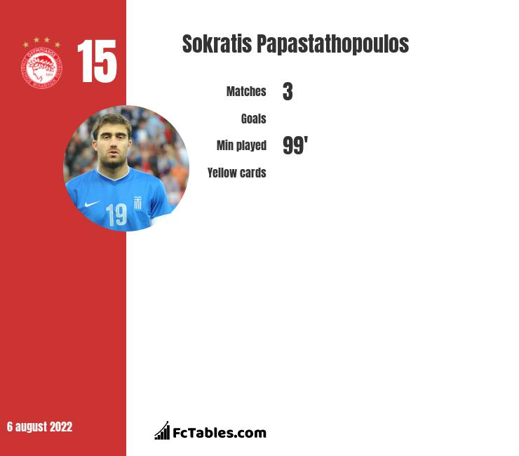 Sokratis Papastathopoulos stats | profile | all info from here