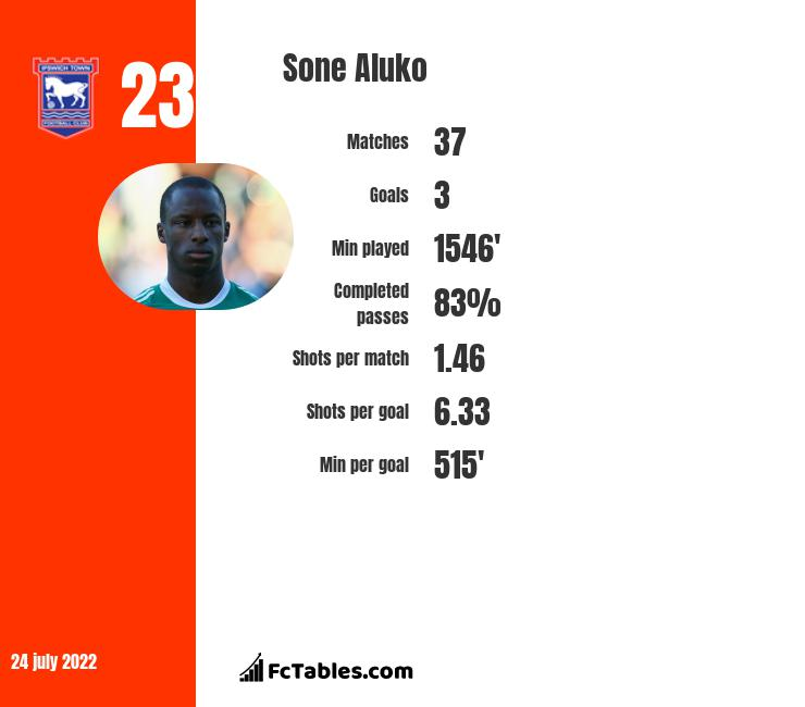Sone Aluko infographic statistics for Reading