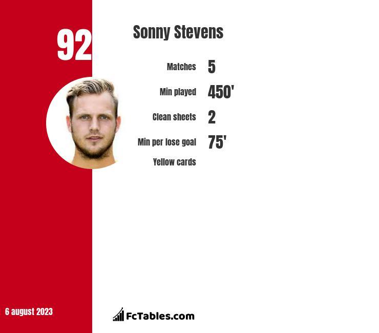 Sonny Stevens infographic