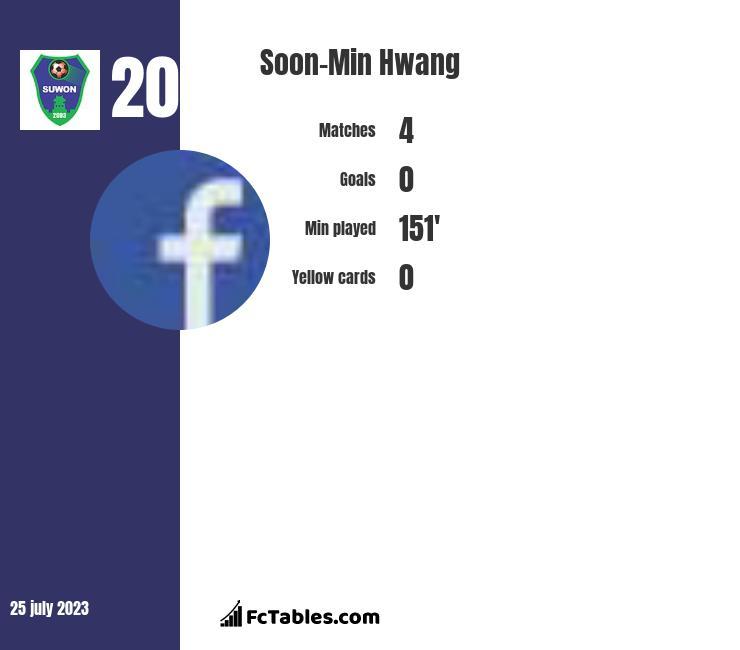Soon-Min Hwang infographic