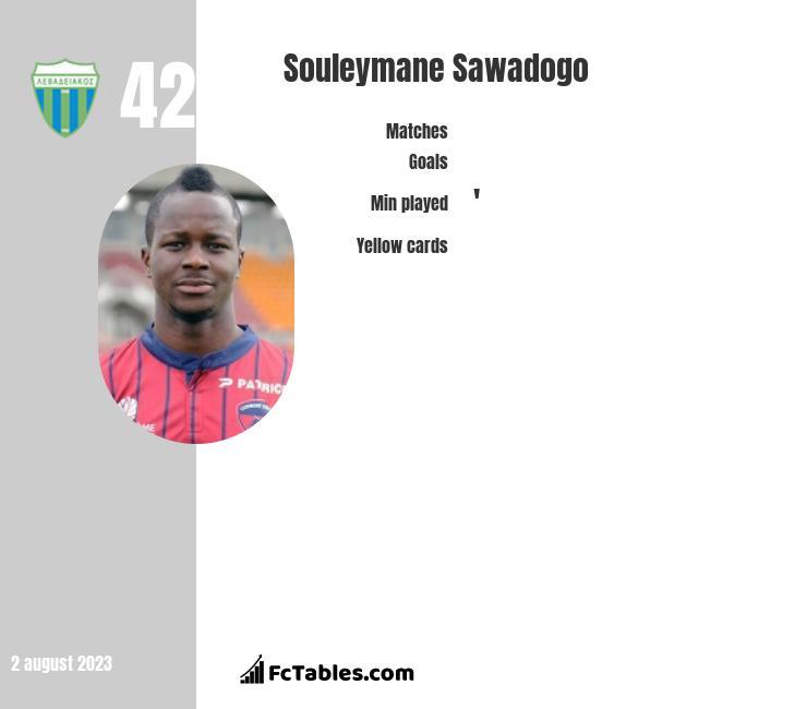 Souleymane Sawadogo infographic