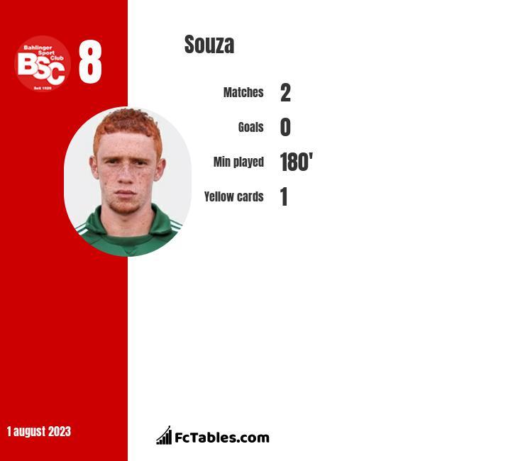 Souza infographic