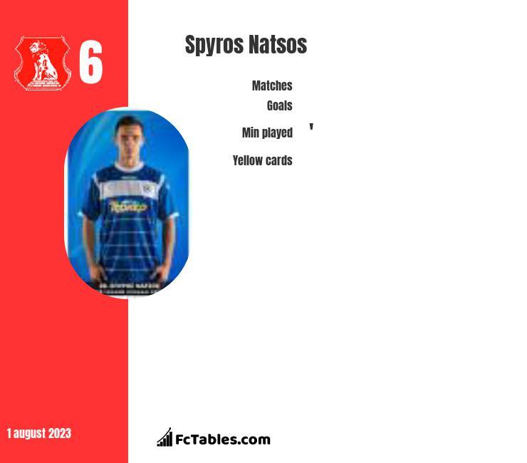Spyros Natsos infographic
