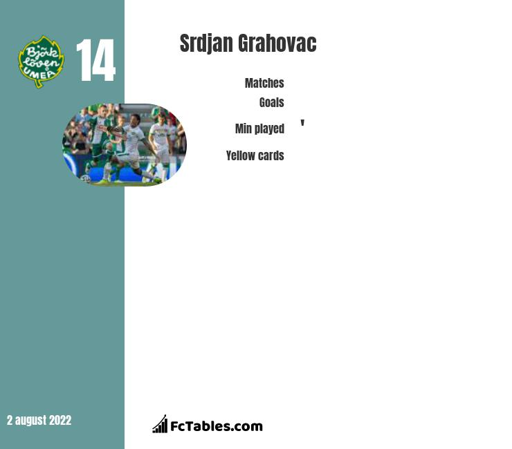 Srdjan Grahovac infographic statistics for Rapid Wien