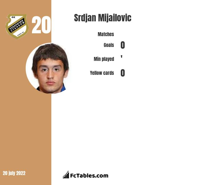 Srdjan Mijailovic infographic
