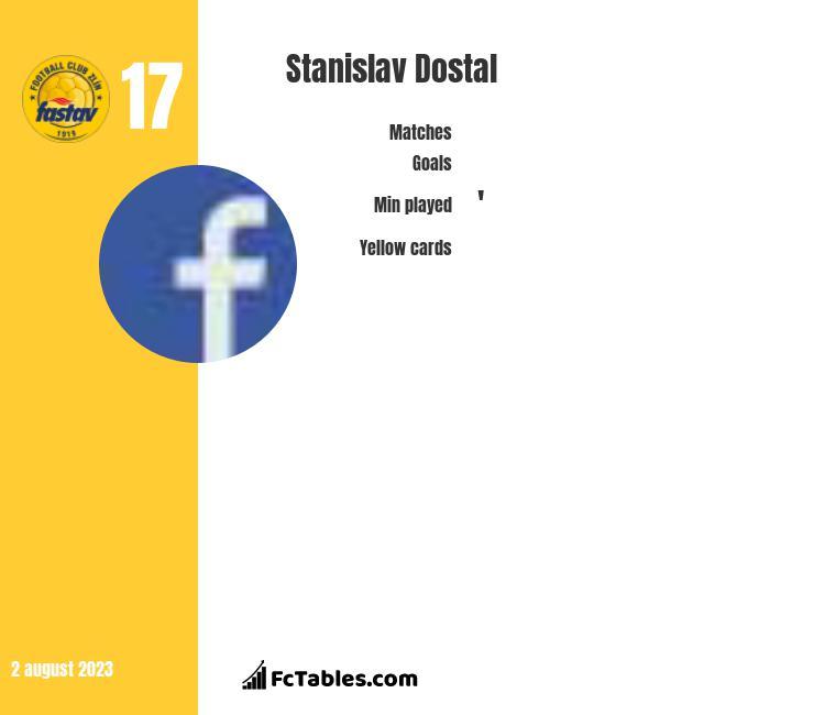 Stanislav Dostal infographic