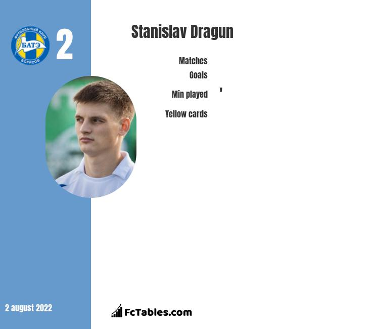 Stanislav Dragun infographic