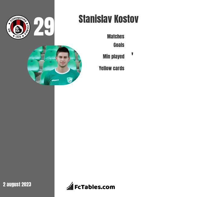 Stanislav Kostov infographic