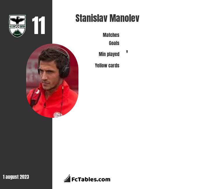 Stanislav Manolev infographic