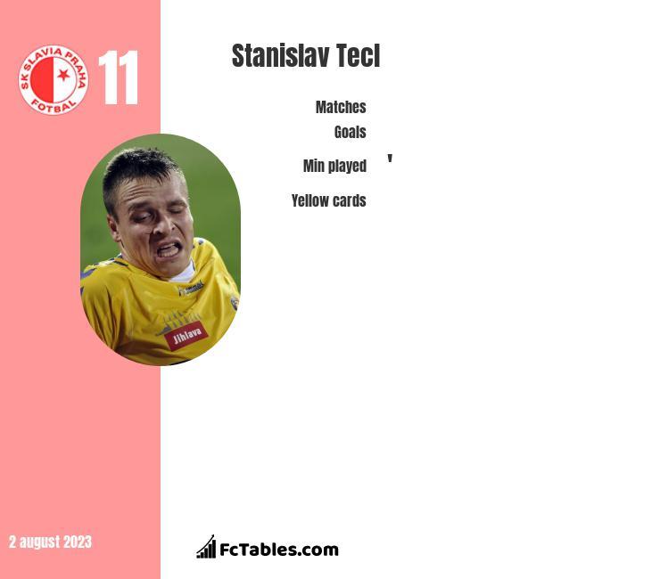 Stanislav Tecl infographic
