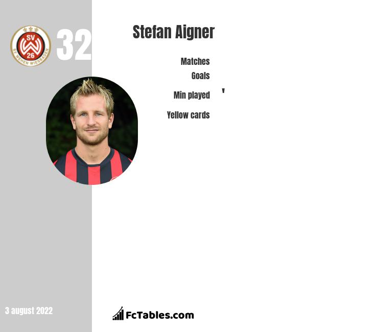 Stefan Aigner infographic