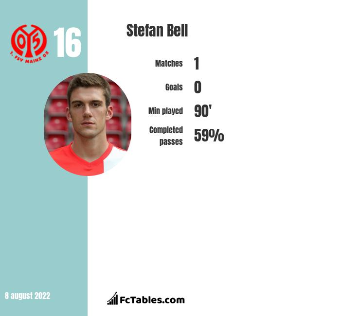 Stefan Bell infographic