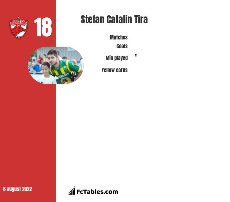 Stefan Catalin Tira infographic statistics for FC Voluntari