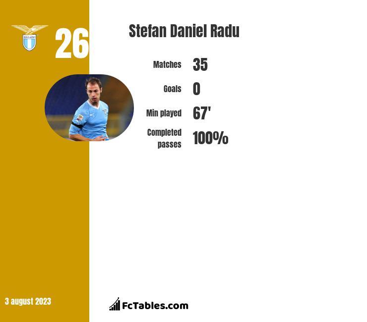 Stefan Daniel Radu infographic