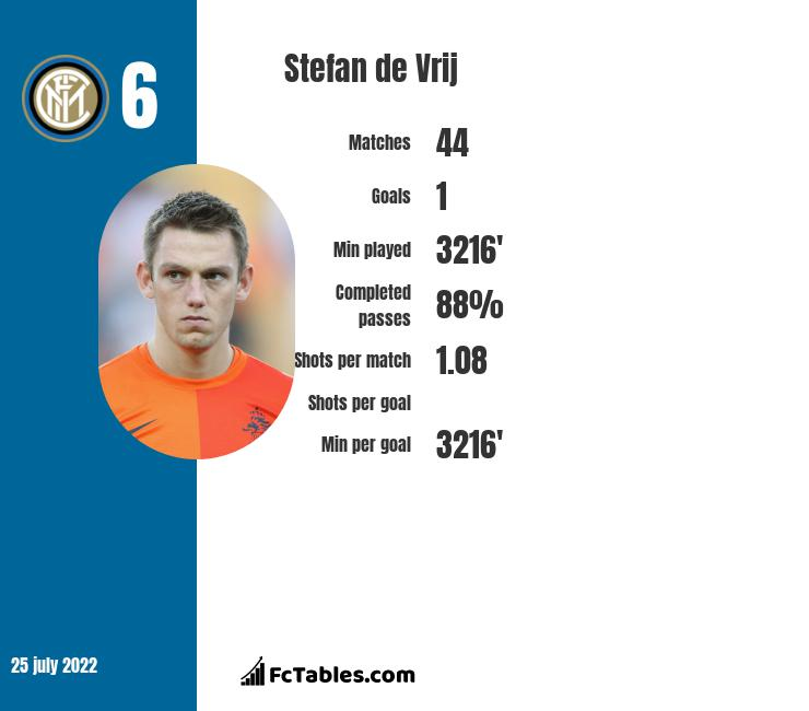 Stefan de Vrij infographic statistics for Inter