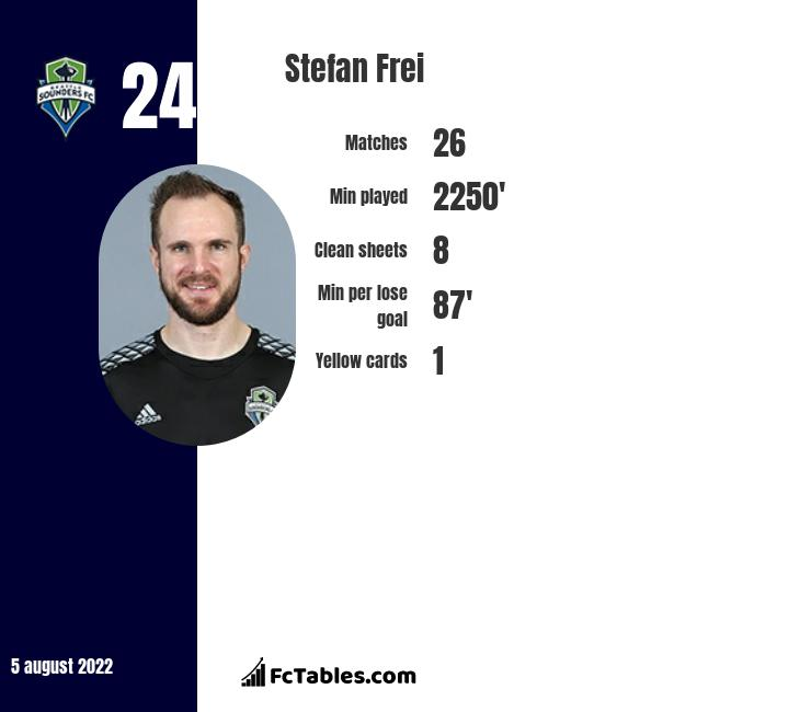 Stefan Frei infographic statistics for Seattle Sounders FC