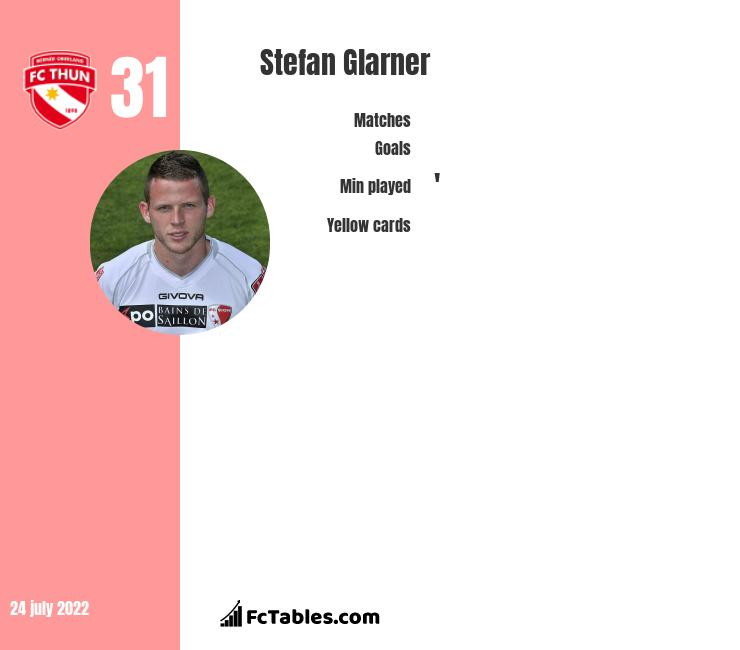 Stefan Glarner infographic statistics for Thun