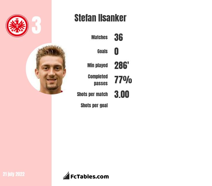 Stefan Ilsanker infographic