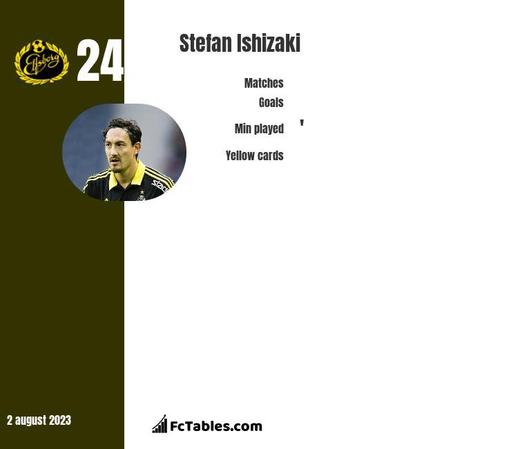 Stefan Ishizaki infographic