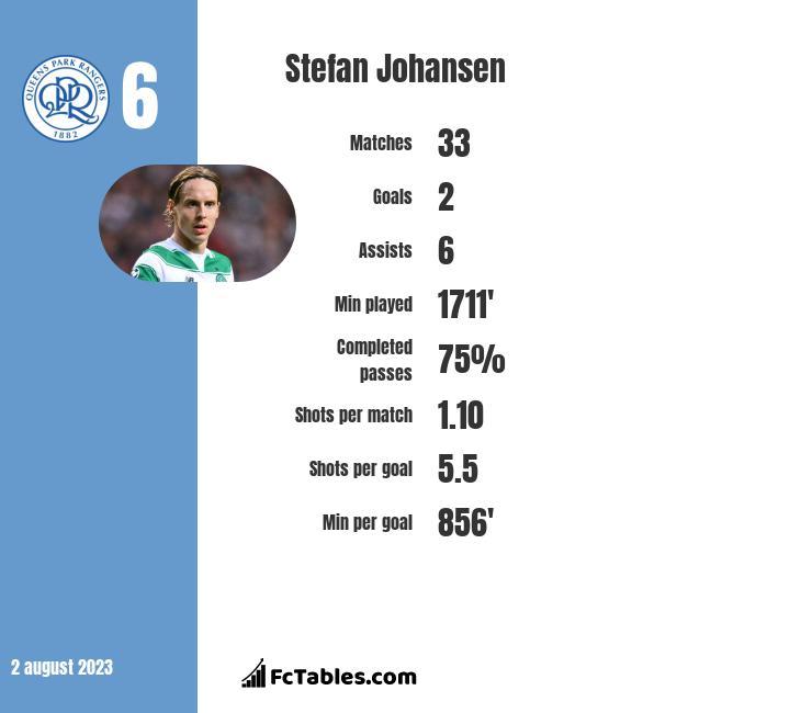 Stefan Johansen infographic