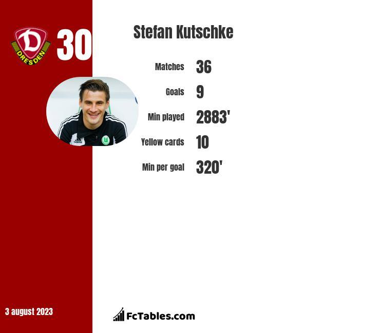 Stefan Kutschke infographic
