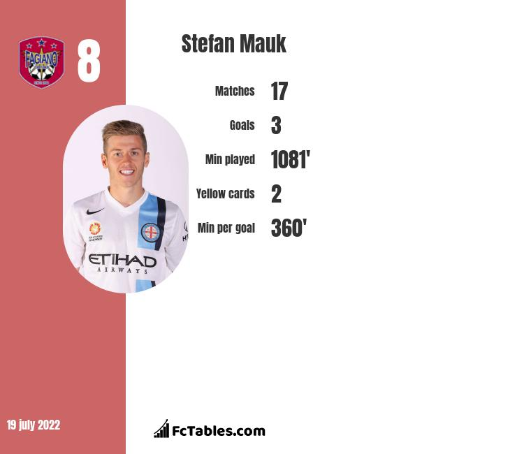 Stefan Mauk infographic