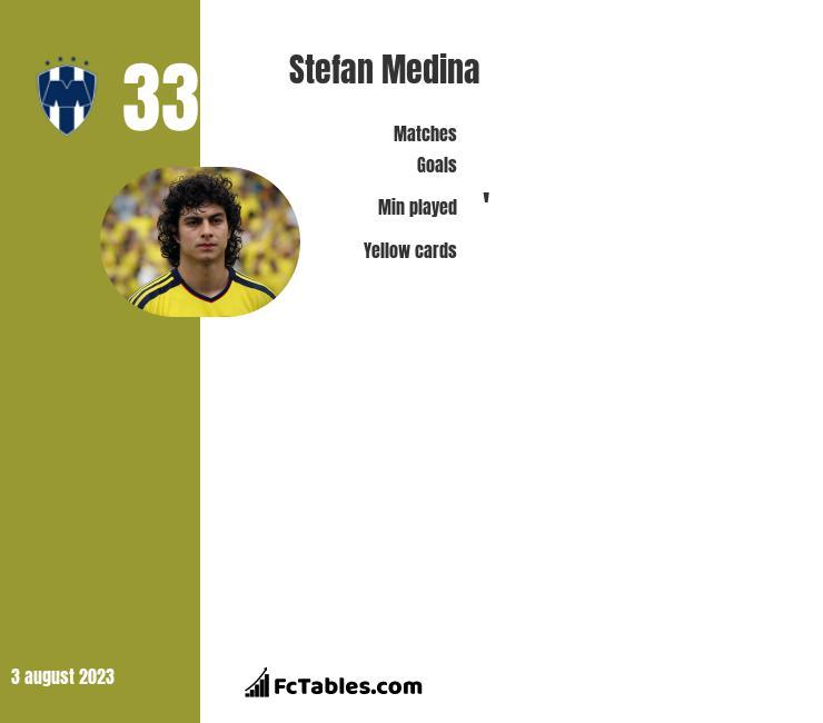 Stefan Medina infographic