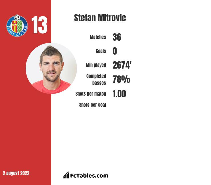 Stefan Mitrovic infographic