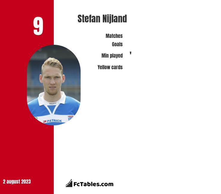 Stefan Nijland infographic