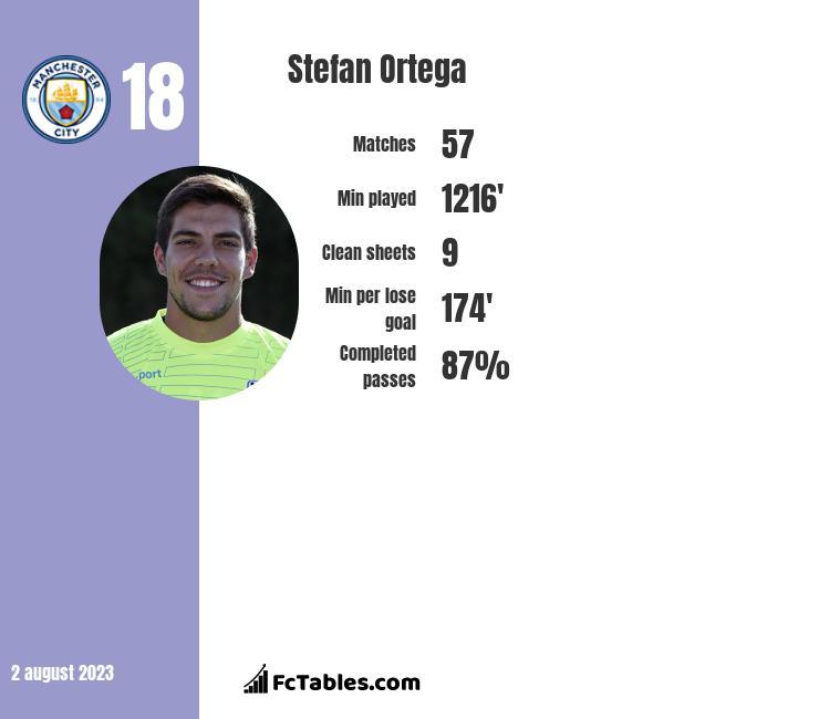 Stefan Ortega infographic