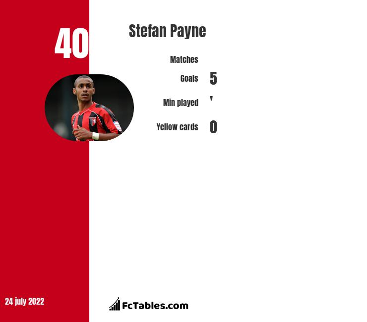 Stefan Payne infographic