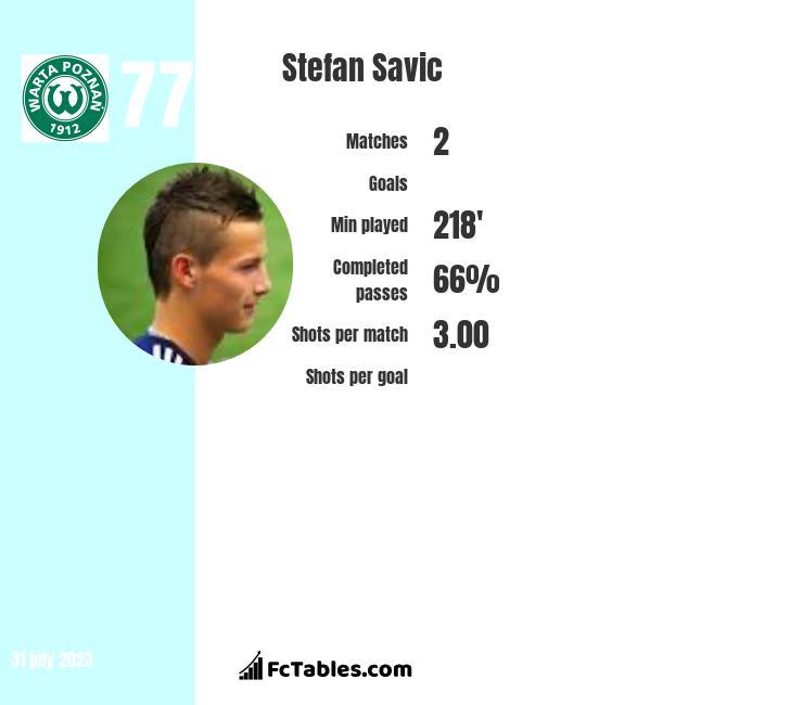 Stefan Savic infographic