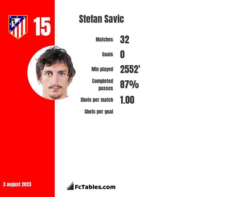Stefan Savić infographic