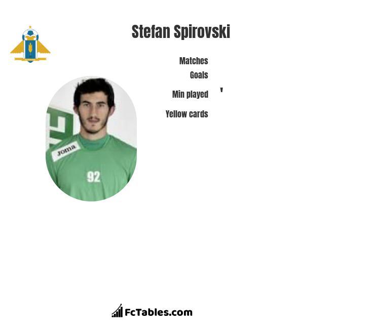 Stefan Spirovski infographic