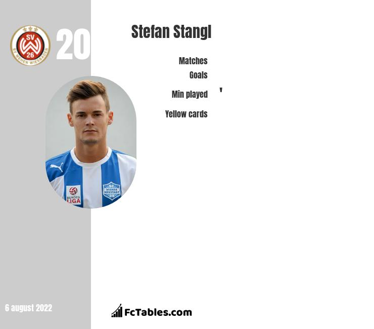 Stefan Stangl infographic