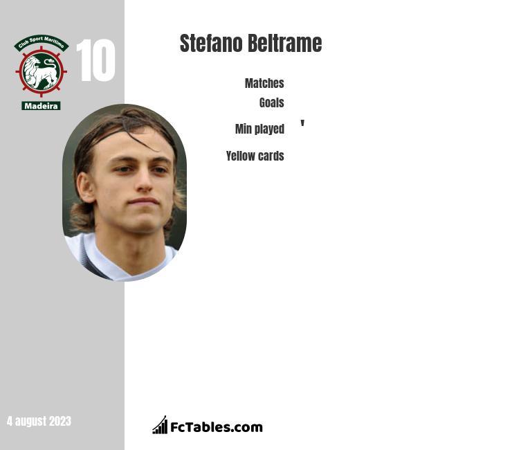 Stefano Beltrame infographic