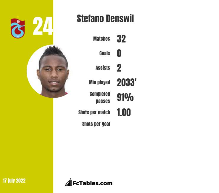 Stefano Denswil infographic statistics for Club Bruges